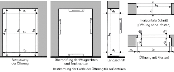 Aufmaß der Öffnung für Fenster und Türen